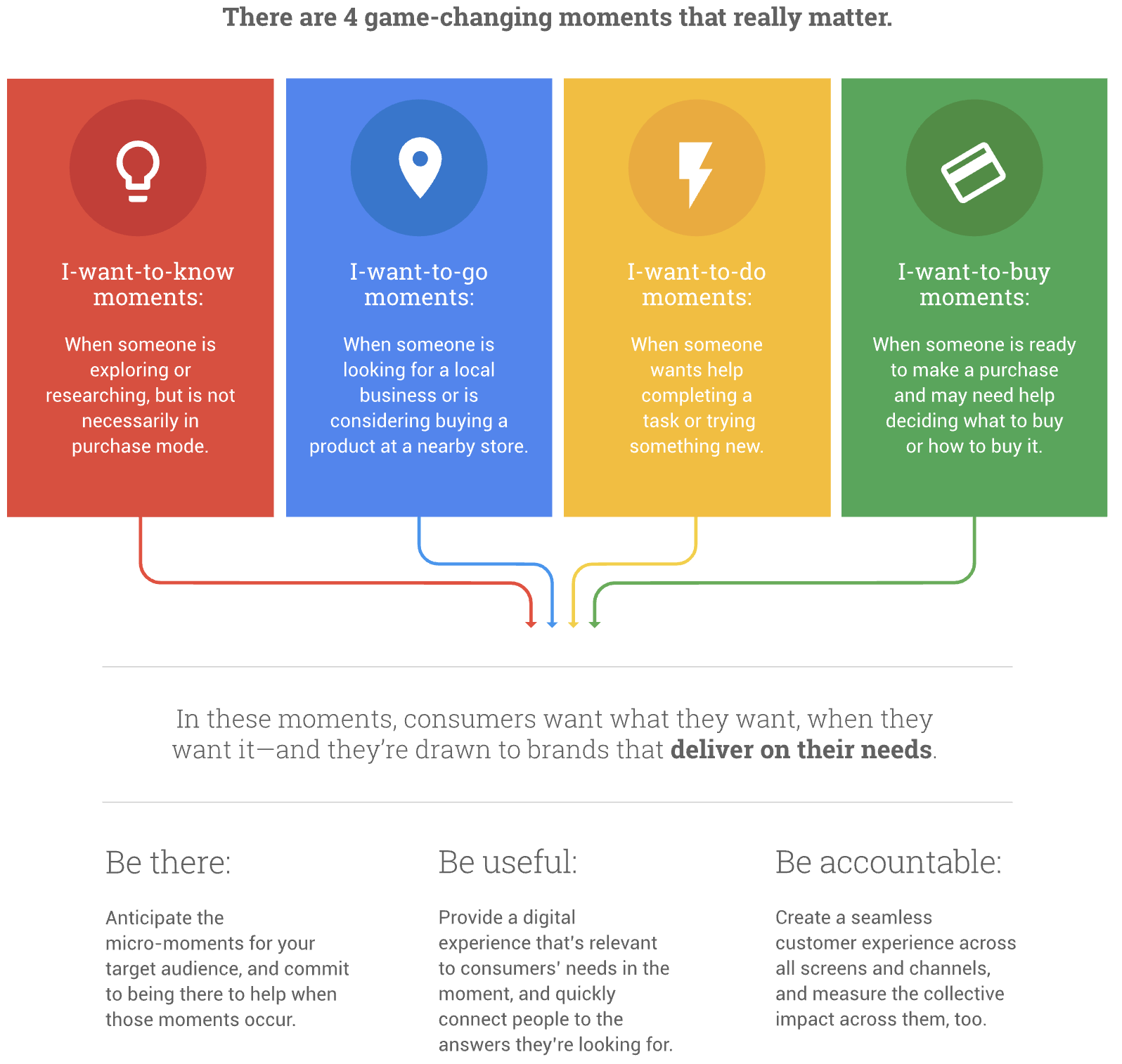 Google Smart Shopping Micro-Moments